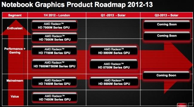 AMD Solar GPU
