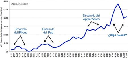Apple prepara algo nuevo, atentos al pico en su inversión en Investigación y Desarrollo