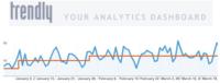 Twitter compra Trendly: mejores analíticas de tráfico pronto