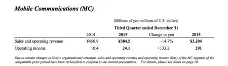 Ventas de Sony Xperia en 2014 y 2015