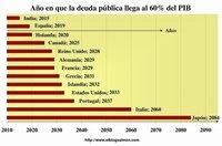 Deuda Pública de economías avanzadas perdurará durante décadas