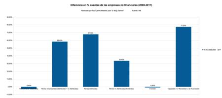 Diferencia Tanto Por Ciento Cuentas De Las Empresas No Financieras 2008 2017