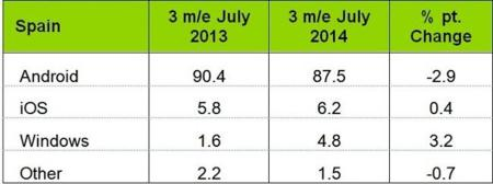 Android pierde un mínimo de cuota de ventas en España en favor de Windows Phone, según Kantar