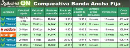 Comparativa Tarifas de Banda Ancha Fija para clientes VIP