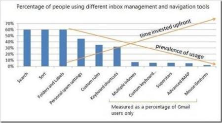 Uso de características del correo, según Microsoft