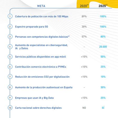 Metas Espana Digital 2025