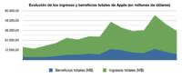 Luces y sombras en la presentación de los resultados financieros de Apple