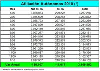 16.175 autónomos menos en el mes de enero