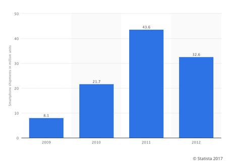 Distribuciones de smartphones de HTC desde 2009 a 2012