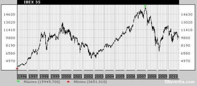 La bolsa es para invertir a largo plazo