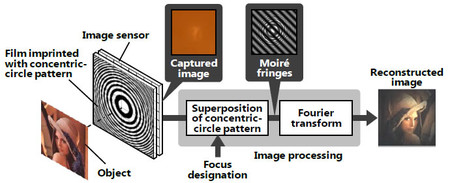 Hitachi Announced The Developments Of A Lensless Camera Technology