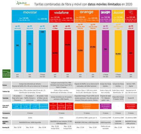 Tarifas Combinadas De Fibra Y Movil Con Datos Moviles Ilimitados En Mayo De 2020