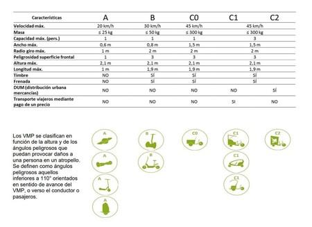 Clasificación de los vehículos de movilidad urbana o personal según la instrucción 16/V-124 de la Dirección General de Tráfico.