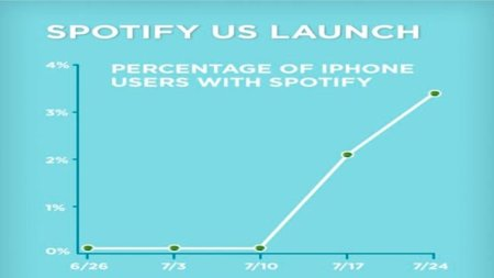 El número de usuarios de Spotify para iPhone en EEUU se dispara