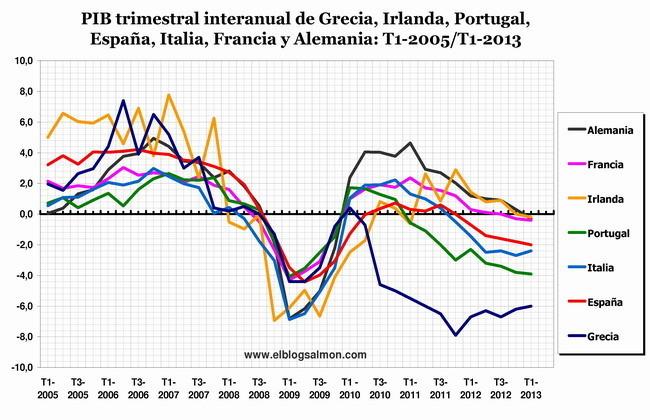 PIB trimestral GIPEIFA T1-2005/T1-2013
