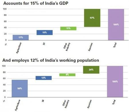 Los retos, los peligros y las oportunidades de la India