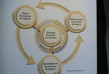La importancia de los procesos
