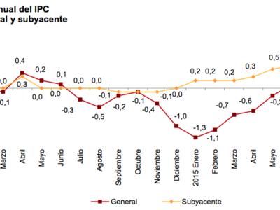 El IPC continúa su tendencia negativa en agosto