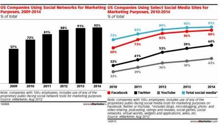 El 92% de las empresas utilizarán las redes sociales en 2014 para sus estrategias de marketing