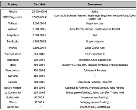 Inversion startups españolas mayo 2013