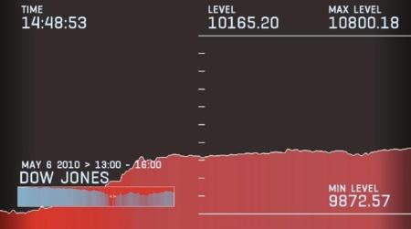 Apple puede estar considerando entrar en el índice Dow Jones de la bolsa estadounidense