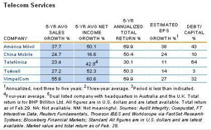 Los empresas globales con mejor rendimiento