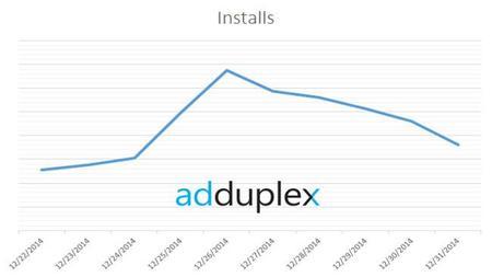 AdDuplex repasa la navidad de Windows Phone: más descargas de aplicaciones y más gama baja