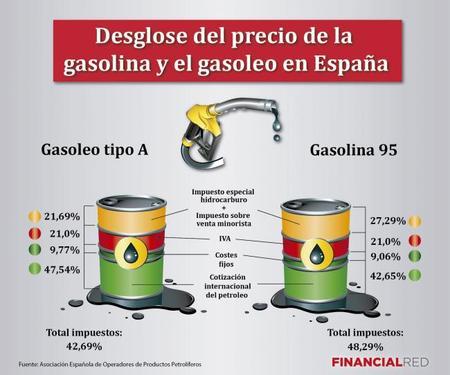 Debemos subir los impuestos sobre la gasolina y el gasóleo