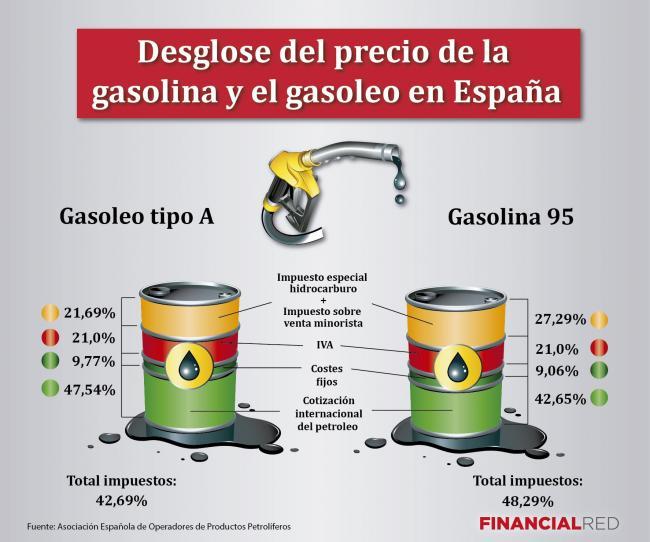Es cuántos litros de la gasolina se mete en el depósito las becas