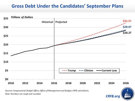 Gross Debt Copy