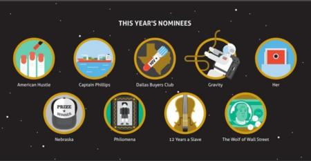 El Oscar a la mejor película, en iconos