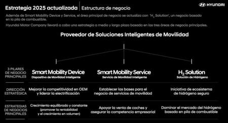 Csm Hyundai Actualiza Su Estrategia 2025 1610 97ccb7d76c
