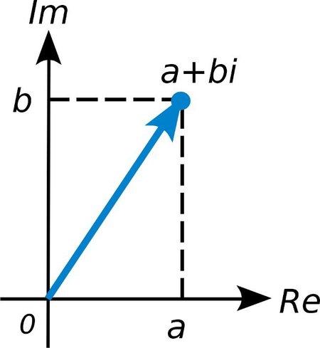 Número complejo en el plano