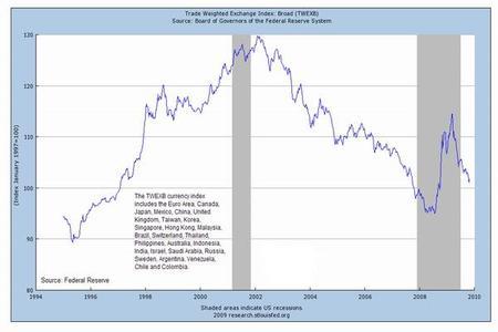 Declive del dólar siembra tensiones en Europa