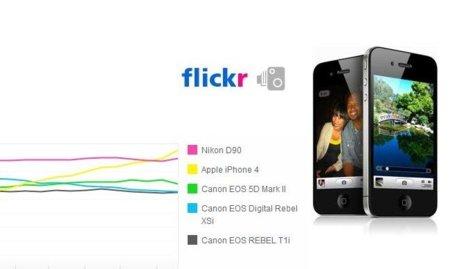 El iPhone 4 se corona como la cámara más usada en flickr