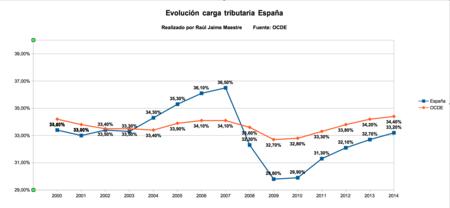 Evolucion Carga Tributaria Espana