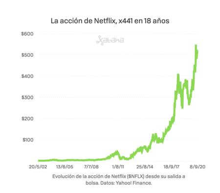 Valor de la acción en bolsa de Netflix desde su salida en 2002 a 1,15 dólares hasta la cotización actual, de unos 507 dólares.
