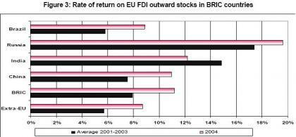 La inversión en los BRICs baja relativamente