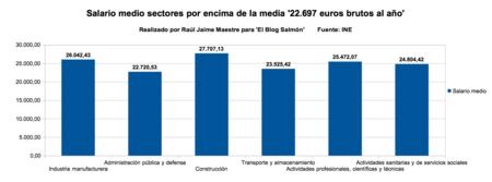 Salario Medio Sectores Encima Media