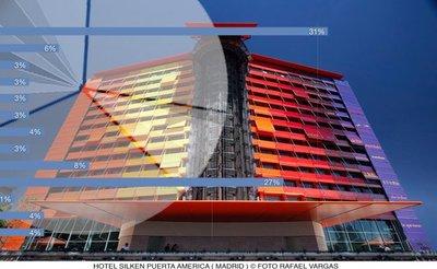 Hotel Puerta América. Resultados de la encuesta