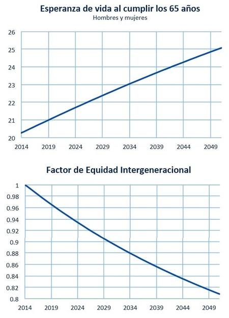 Informe del Comité de Expertos sobre la reforma del sistema de pensiones