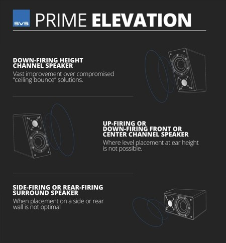 Svs Prime Elevation Graphic