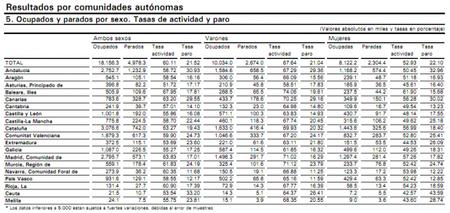 tabla-datos-paro-por-autonomias.png