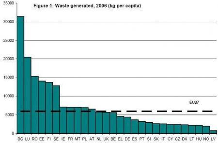 Europa todavía genera demasiados desperdicios