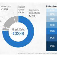 Las negociaciones entre Grecia y sus acreedores europeos continúan