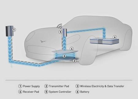Hella: tras un sistema de recarga inalámbrica inductiva para vehículos eléctricos