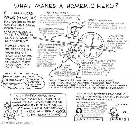 ¿Qué es un héroe homérico?