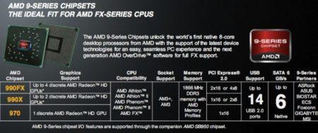 AMD FX chipsets