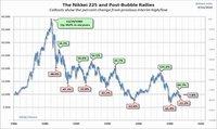 Devaluación del yen nos acerca a la Gran Depresión de los años 30
