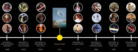 Star Wars: ¿cuál es el orden correcto para ver la saga, ahora que existe Rogue One?